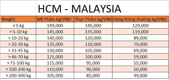 gửi hàng hóa từ Việt Nam đi Malaysia