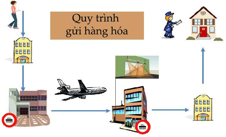 gửi hàng hóa từ Việt nam đi New Zealand